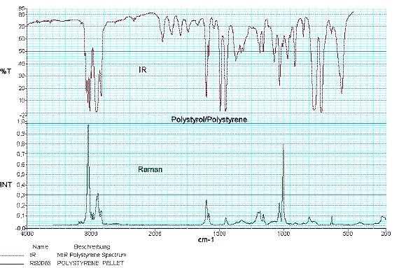 Raman and IR spectrum